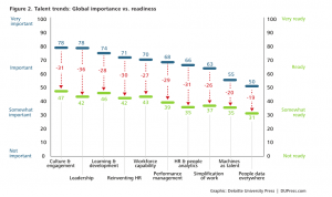 Human Capital Trends - Gaps between Challenges and Readiness