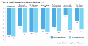 HR Challenge-Readiness Gaps across 2014 and 2015