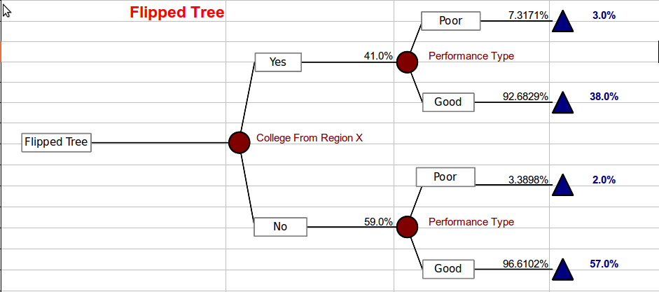 Bayes Tree for HR