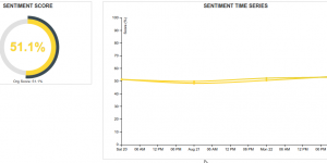 Sentiment Scores from Sentiment Analytics